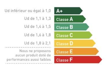 Niveau d'isolation thermique des portes d'entrée par classe