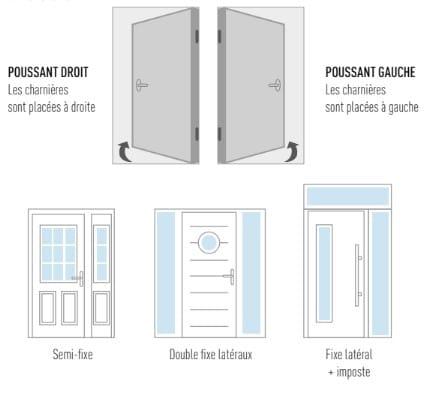 Choisir le sens de l'ouverture et le style de sa porte d'entrée en pvc, alu, bois ou acier